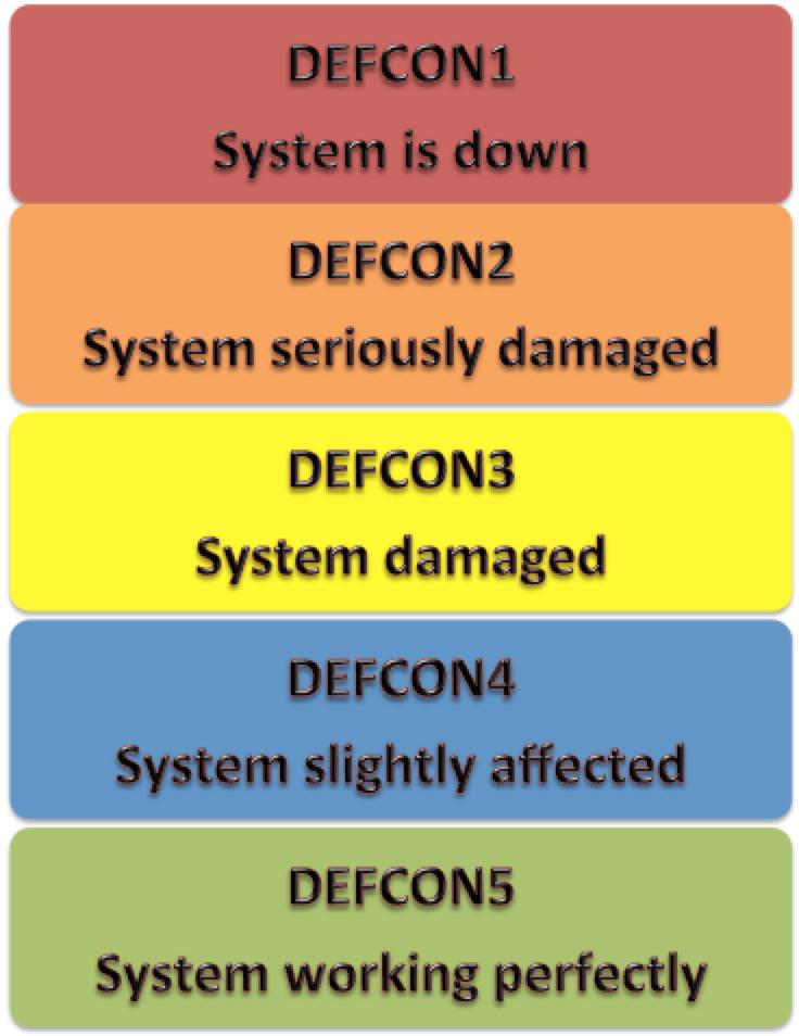 defcon scales